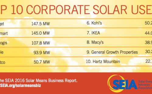 Cape Fear Solar Systems | SunPower Solar Panels